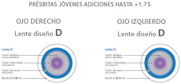 adcb32e59d Présbitas Jóvenes Adiciones hasta + 1.75 de Lentillas Biofinity Multifocal