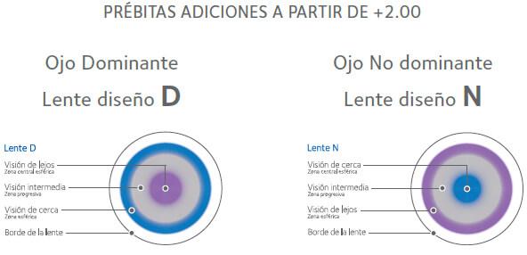 9b93d87560 Présbitas Adiciones a partir + 2.00 de Lentillas Biofinity Multifocal